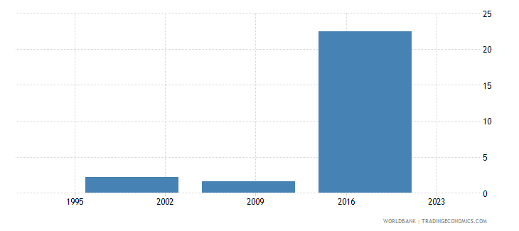 nepal unemployment youth female percent of female labor force ages 15 24 national estimate wb data