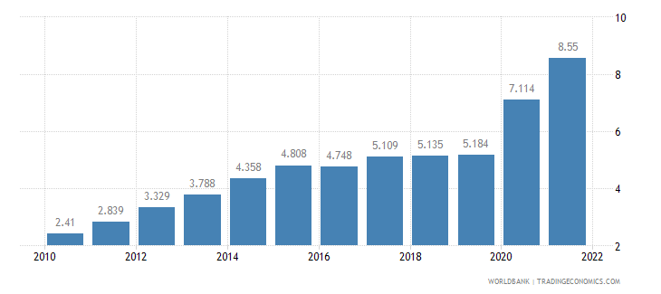 nepal unemployment youth female percent of female labor force ages 15 24 wb data