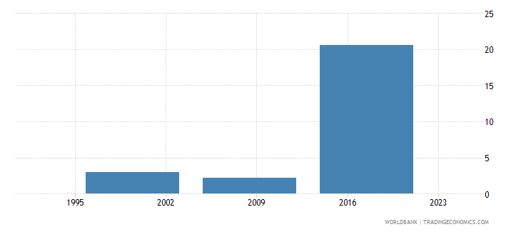 nepal unemployment youth total percent of total labor force ages 15 24 national estimate wb data