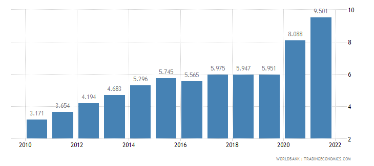 nepal unemployment youth total percent of total labor force ages 15 24 wb data