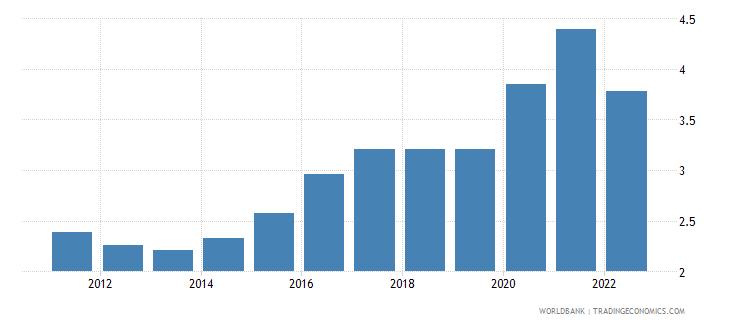 nepal urban population growth annual percent wb data