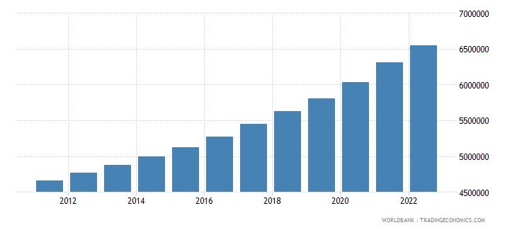 nepal urban population wb data