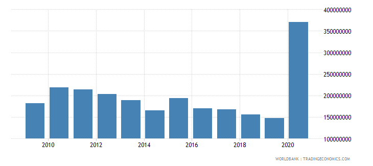 nepal use of imf credit dod us dollar wb data