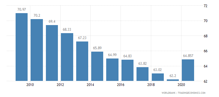 nepal vulnerable employment male percent of male employment wb data