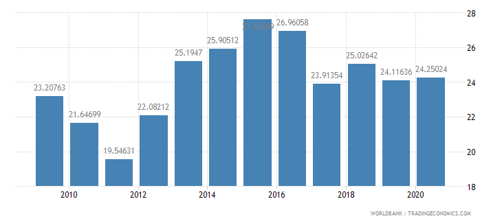 nepal workers remittances and compensation of employees received percent of gdp wb data