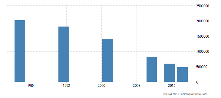 nepal youth illiterate population 15 24 years both sexes number wb data