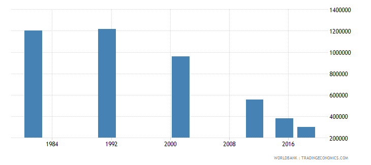 nepal youth illiterate population 15 24 years female number wb data