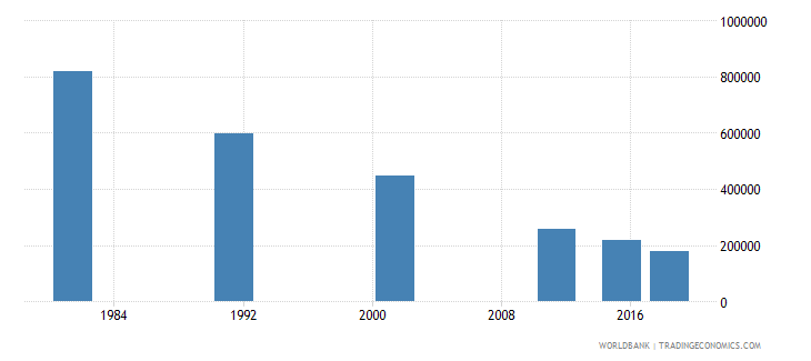 nepal youth illiterate population 15 24 years male number wb data