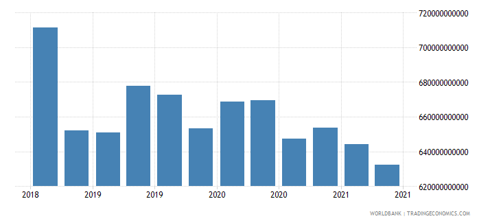 netherlands 01_cross border loans from bis reporting banks wb data