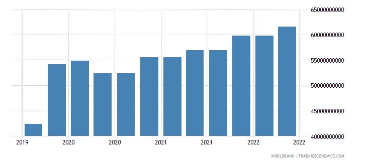 netherlands 10_insured export credit exposures short term bu wb data