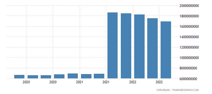 netherlands 11_sdr allocation wb data