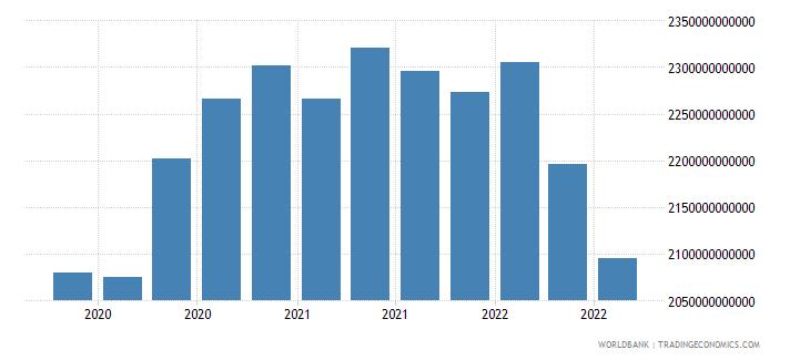 netherlands 16_international debt securities all maturities wb data