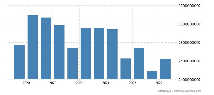 netherlands 18_international debt securities short term wb data