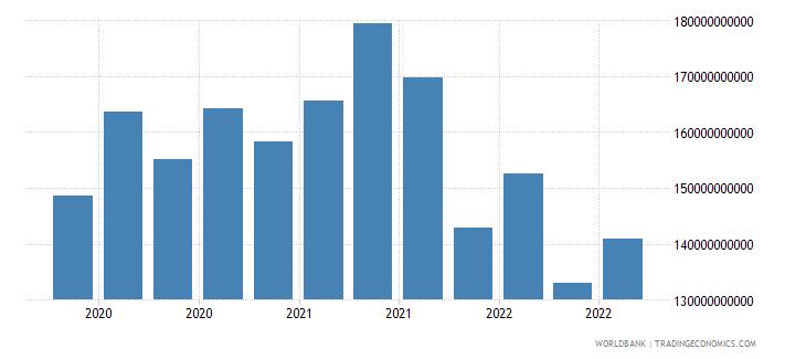 netherlands 19_intnl debt securities nonbanks short term wb data