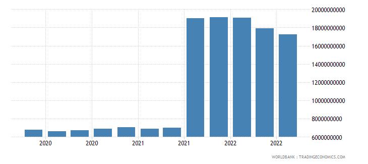 netherlands 25_sdr holdings wb data