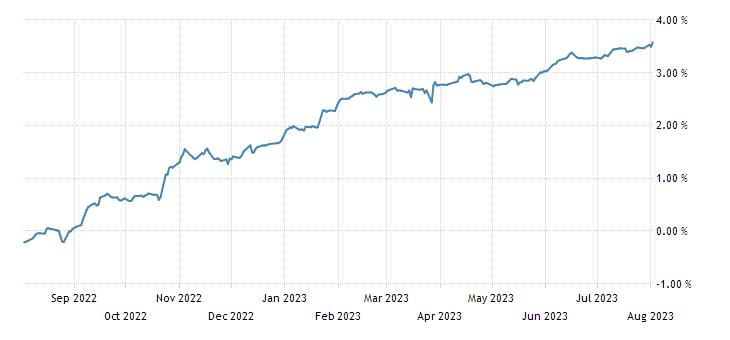 Netherlands 3 Month Bill Yield