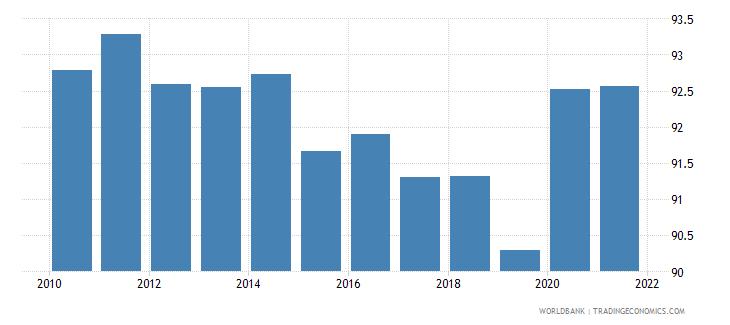 netherlands 5 bank asset concentration wb data