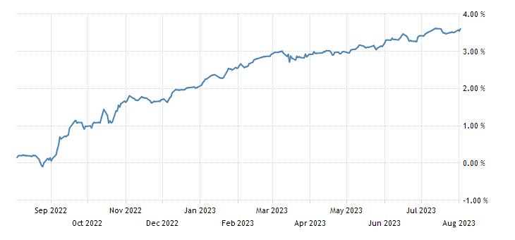 Netherlands 6 Month Bill Yield