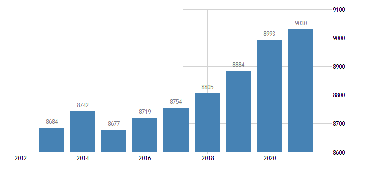 netherlands active population aged 15 64 eurostat data