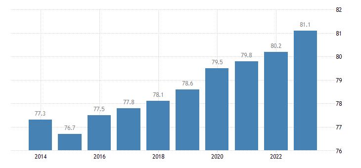 netherlands activity rate females eurostat data