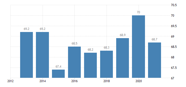 netherlands activity rate from 15 to 24 years eurostat data