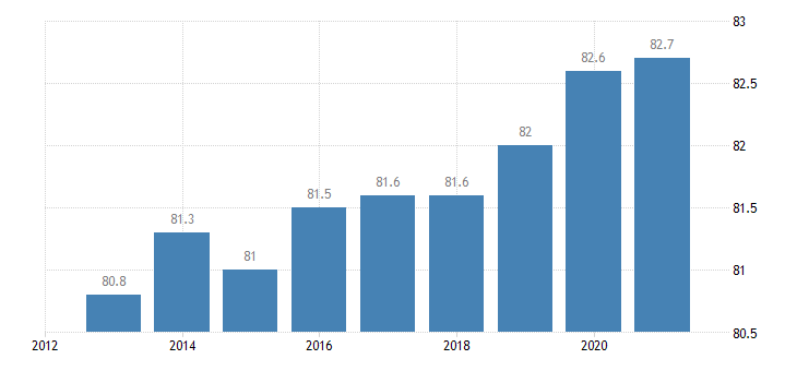 netherlands activity rate from 20 to 64 years eurostat data