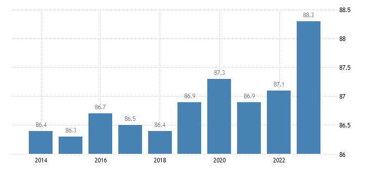 netherlands activity rate males eurostat data