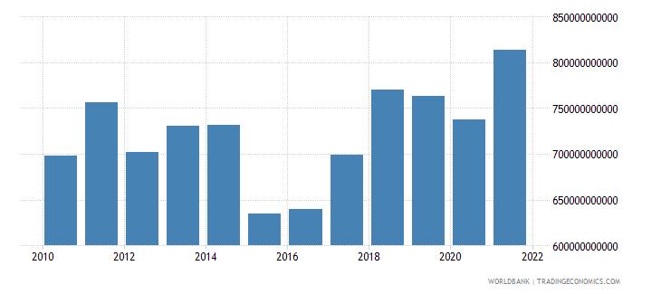 netherlands adjusted net national income us dollar wb data