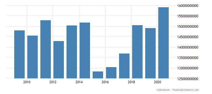 netherlands adjusted savings consumption of fixed capital us dollar wb data