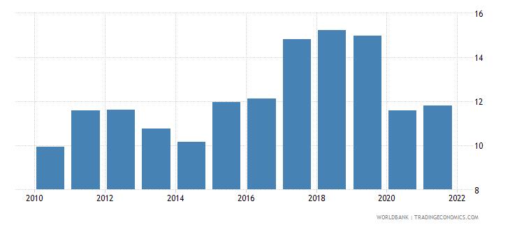 netherlands adjusted savings net national savings percent of gni wb data