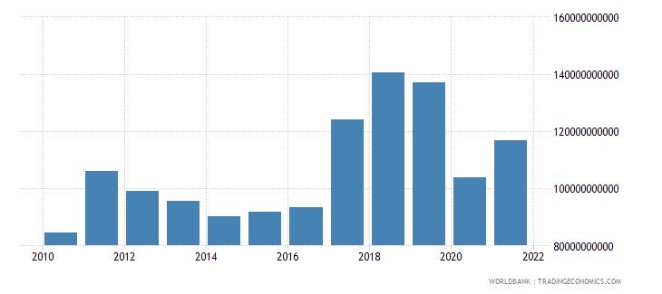 netherlands adjusted savings net national savings us dollar wb data