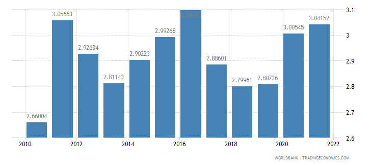 netherlands agricultural raw materials exports percent of merchandise exports wb data