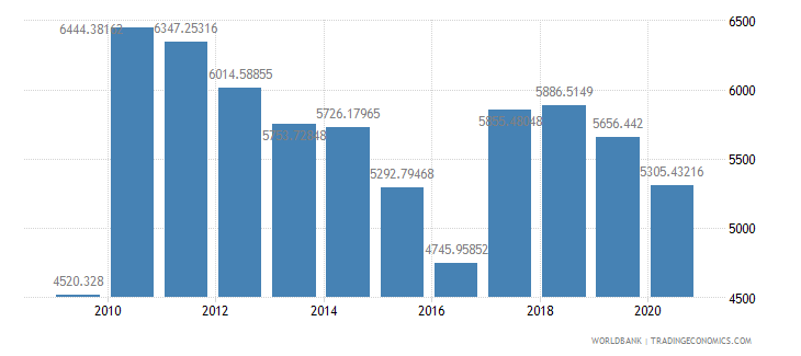 netherlands air transport freight million ton km wb data