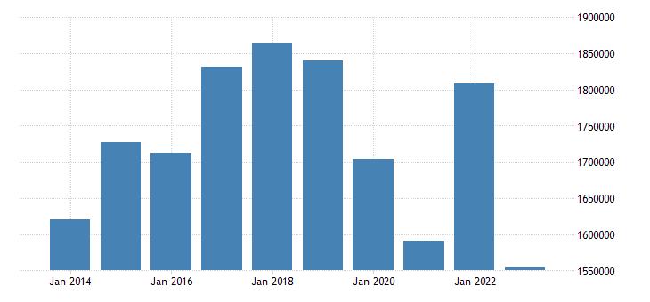 netherlands air transport of goods eurostat data