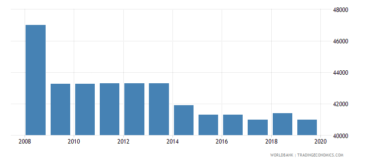 netherlands armed forces personnel total wb data