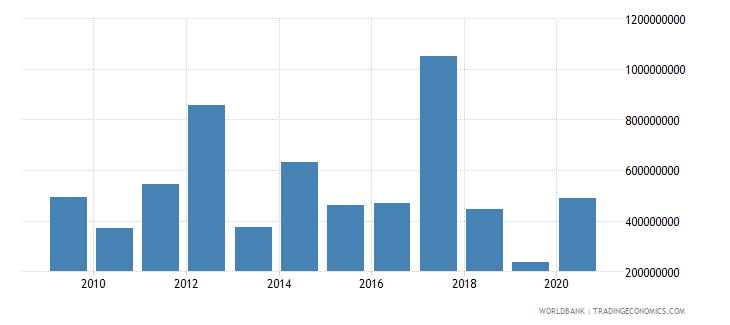 netherlands arms exports constant 1990 us dollar wb data