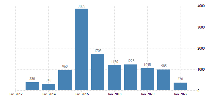 netherlands asylum applicants considered to be unaccompanied minors eurostat data