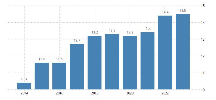netherlands at risk of poverty rate eurostat data