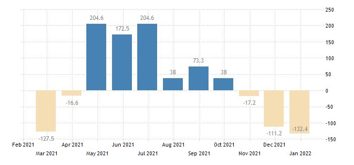 netherlands balance of payments capital account eurostat data