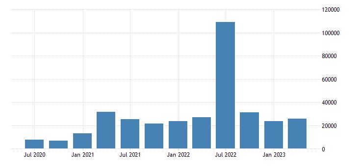 netherlands balance of payments financial account net eurostat data