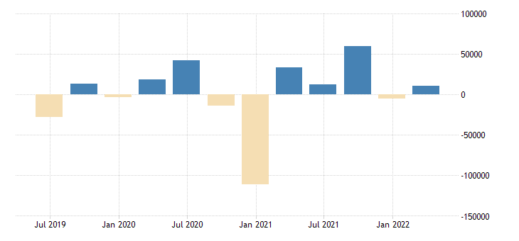 netherlands balance of payments financial account net on direct investment eurostat data
