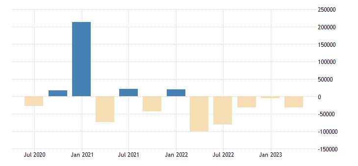 netherlands balance of payments financial account net on portfolio investment eurostat data