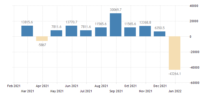 netherlands balance of payments financial account on direct investment eurostat data