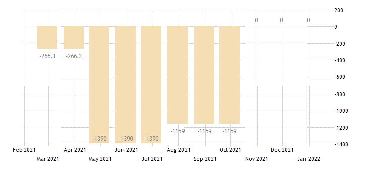 netherlands balance of payments financial account on net errors omissions eurostat data