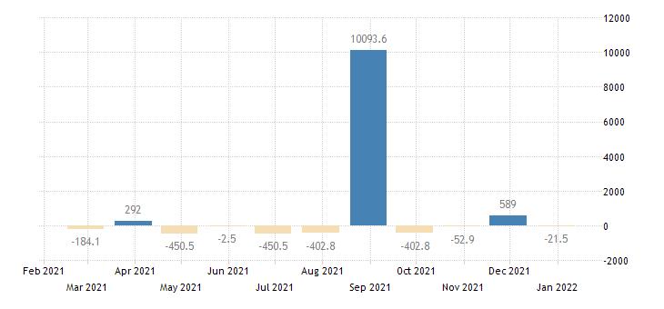 netherlands balance of payments financial account on reserve assets eurostat data