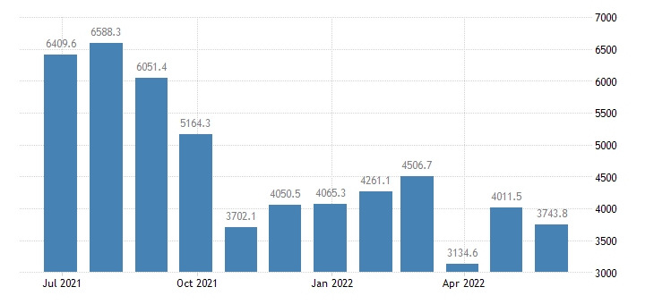 netherlands balance of trade eurostat data