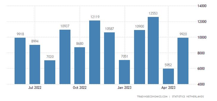 Netherlands Balance of Trade