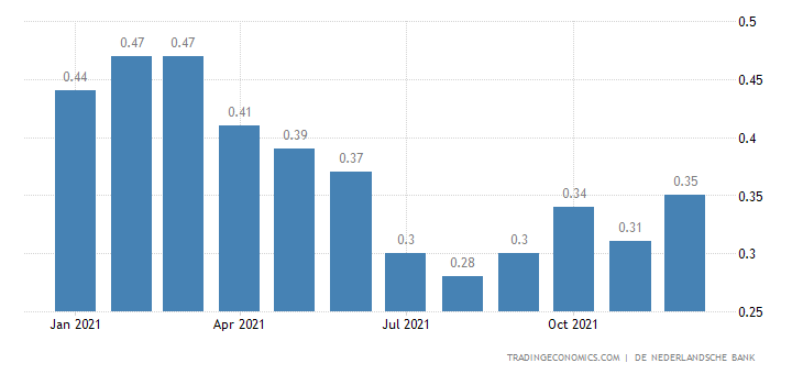 Netherlands Bank Lending Rate