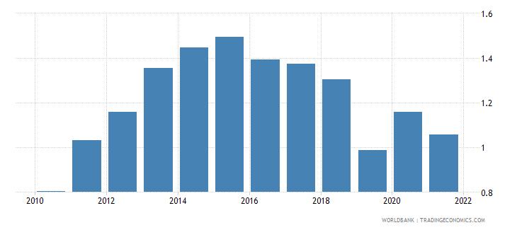 netherlands bank net interest margin percent wb data