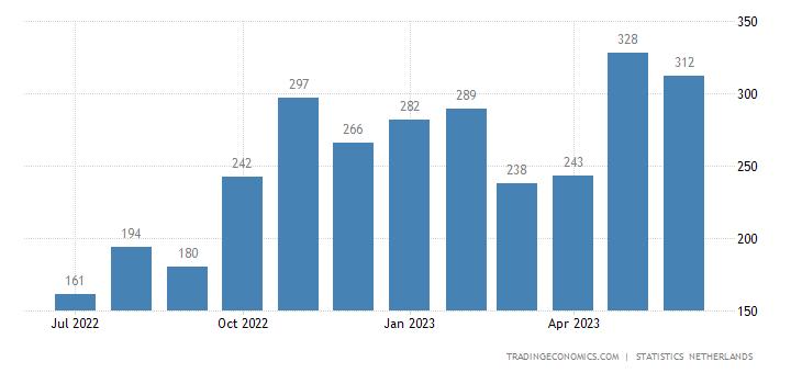 Netherlands Bankruptcies